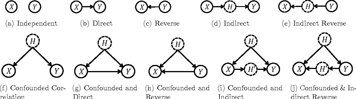 Figure 3 for Causal Regularization