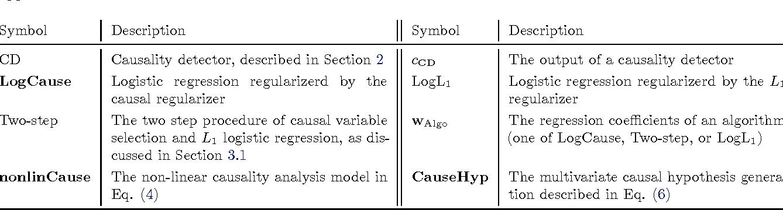Figure 2 for Causal Regularization