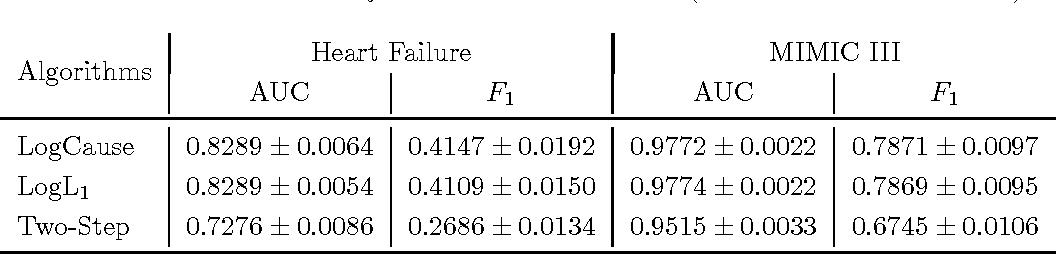 Figure 4 for Causal Regularization