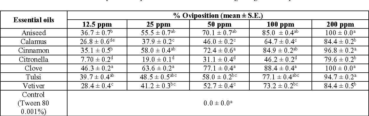 Table 2 From Ovicidal And Oviposition Response Activities Of Plant