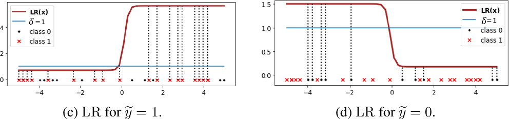 Figure 3 for Error-Bounded Correction of Noisy Labels