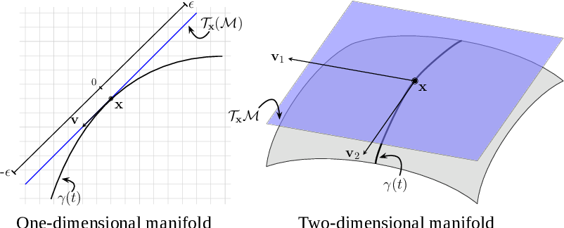 Figure 1 for Batched Data-Driven Evolutionary Multi-Objective Optimization Based on Manifold Interpolation
