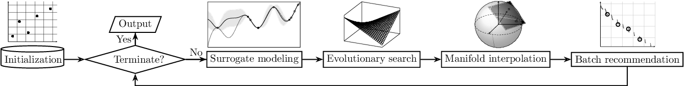 Figure 3 for Batched Data-Driven Evolutionary Multi-Objective Optimization Based on Manifold Interpolation