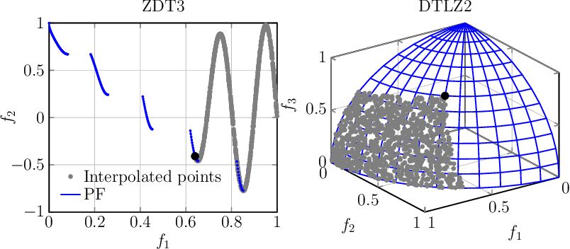 Figure 4 for Batched Data-Driven Evolutionary Multi-Objective Optimization Based on Manifold Interpolation