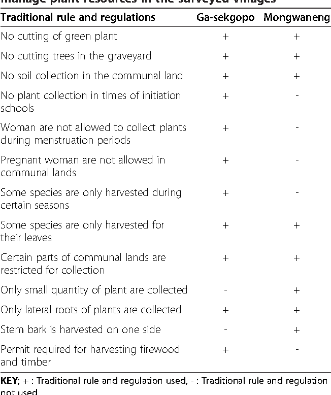 Table 2 from The utilization and management of plant