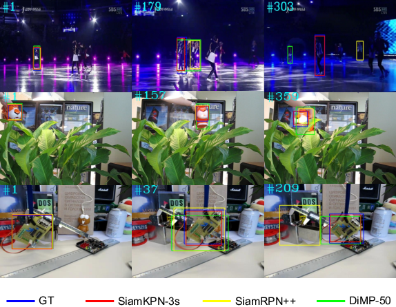 Figure 1 for Siamese Keypoint Prediction Network for Visual Object Tracking