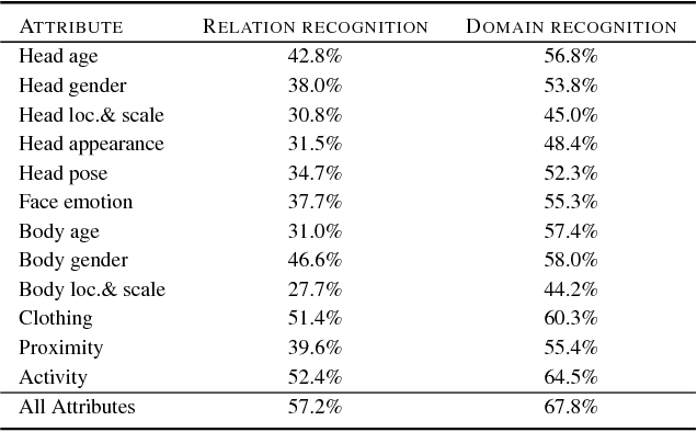 Figure 3 for A Domain Based Approach to Social Relation Recognition