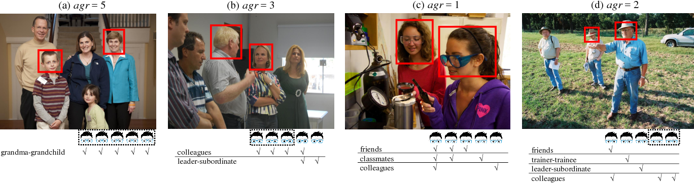 Figure 2 for A Domain Based Approach to Social Relation Recognition