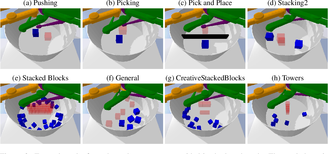 Figure 3 for CausalWorld: A Robotic Manipulation Benchmark for Causal Structure and Transfer Learning