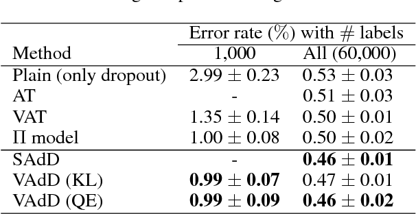 Figure 2 for Adversarial Dropout for Supervised and Semi-supervised Learning