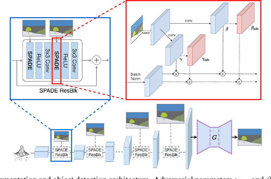 Figure 3 for Robustness and Generalization via Generative Adversarial Training