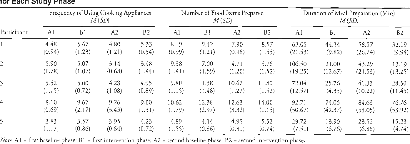 Table 1 Means of Frequency of Using Cooking Appliances, Number of Food Items Prepared, and Duration of Meal Preparation for Each Study Phase
