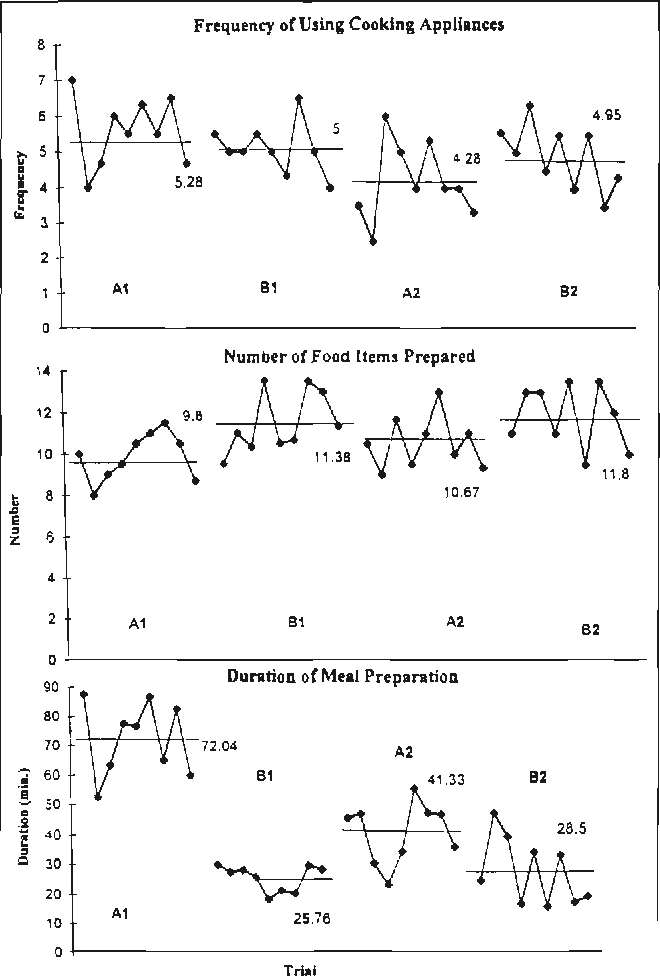 Figure 3. Results for Participant 3. Note. A1 =first baseline phase; B1 = first intervention phase; A2 = second baseline phase; B2 = second intervention phase.