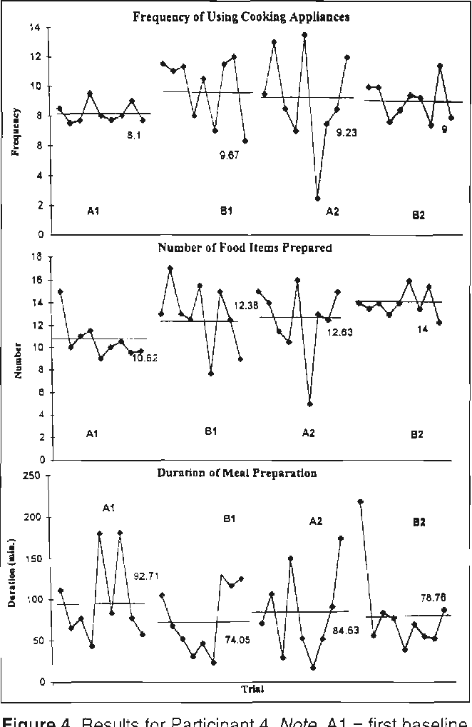Figure 4. Results for Participant 4. Note. A1 = first baseline phase; B1 = first intervention phase; A2 = second baseline phase; B2 = second intervention phase.