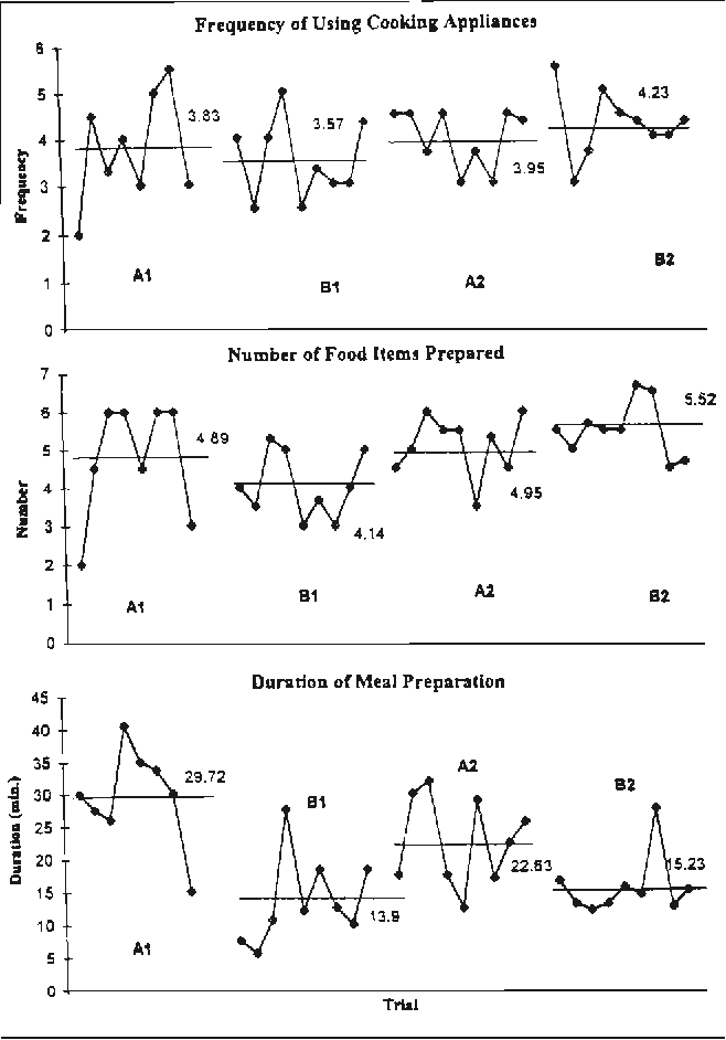 Figure 5. Results for Participant 5. Note. A1 = first baseline phase; 81 = first intervention phase; A2 = second baseline phase; 82 = second intervention phase.