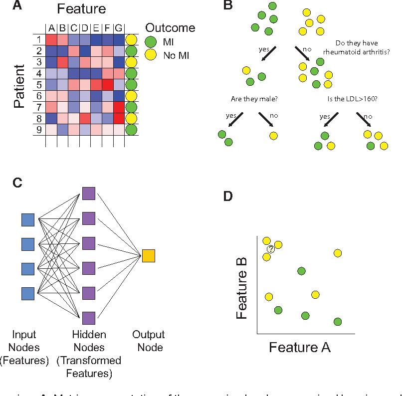 Machine Learning in Medicine