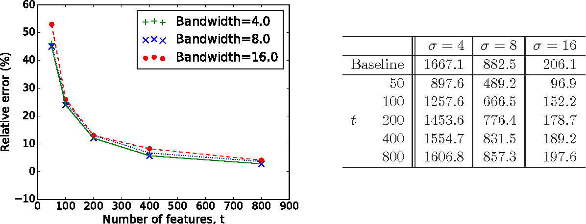Figure 1 for Relative Error Embeddings for the Gaussian Kernel Distance