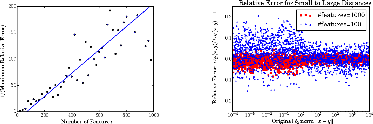 Figure 2 for Relative Error Embeddings for the Gaussian Kernel Distance
