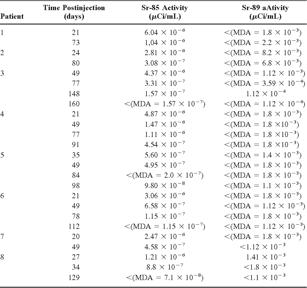 TABLE 3. Sr-85 and Sr-89 Urine Levels in Patients With Prostate Cancer Treated With Metastron
