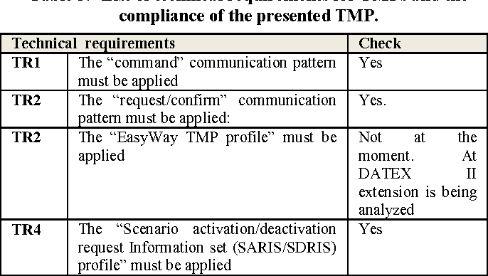 Table 3 from Deploying harmonized ITS services in the framework of