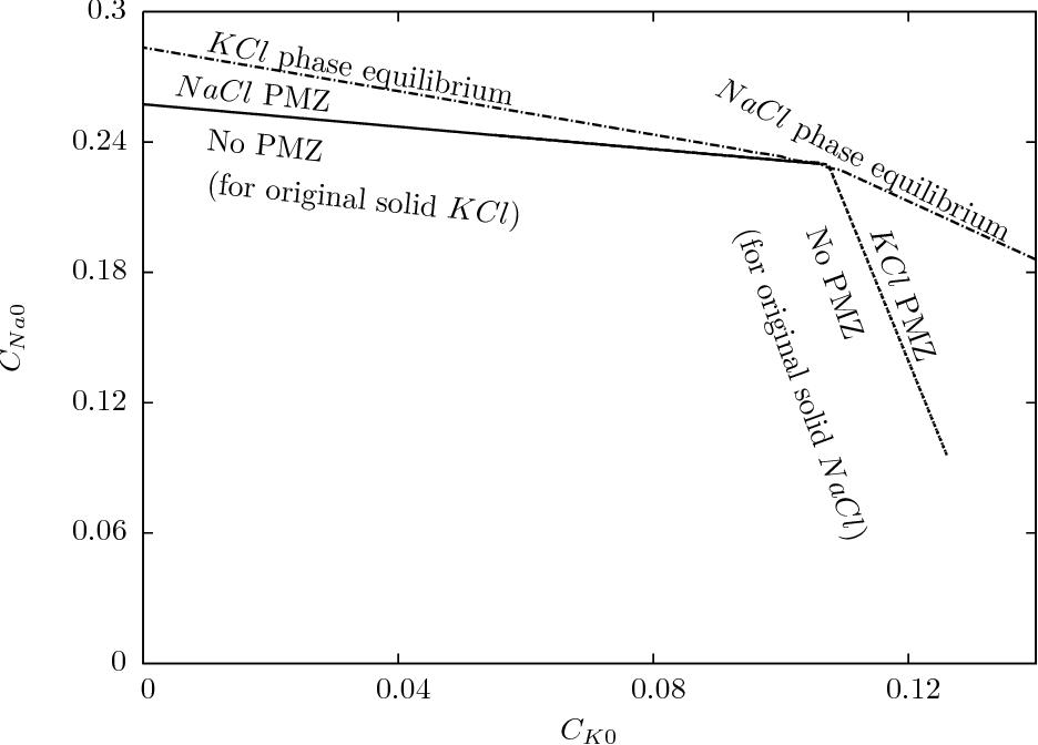 Kcl Phase Diagram