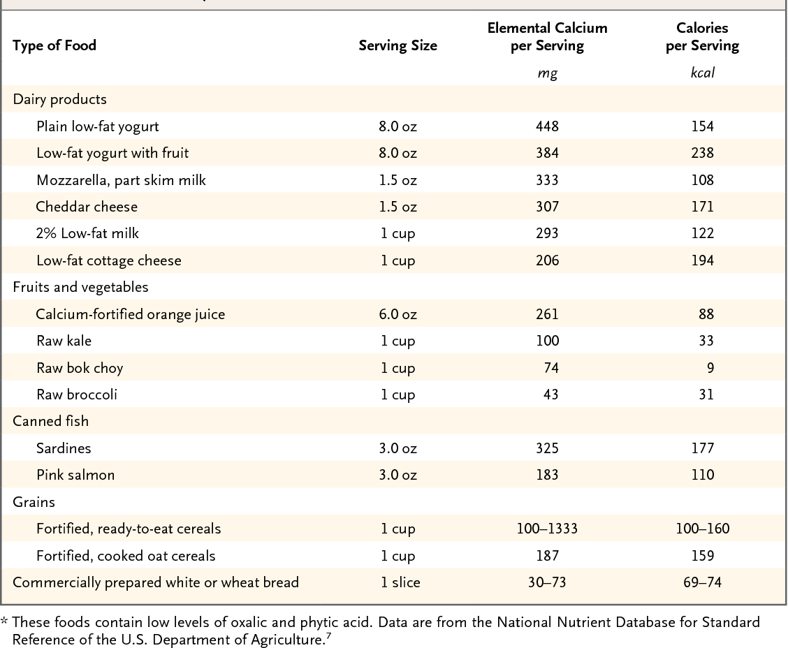 Table 3 from Calcium supplements and fracture prevention  - Semantic