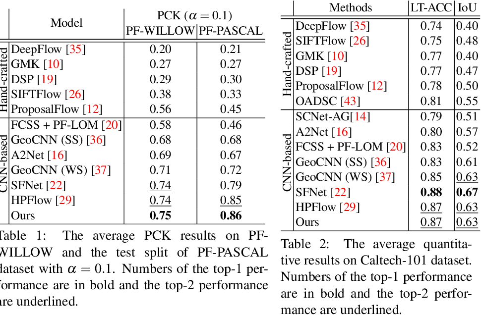 Figure 3 for Robust Image Matching By Dynamic Feature Selection