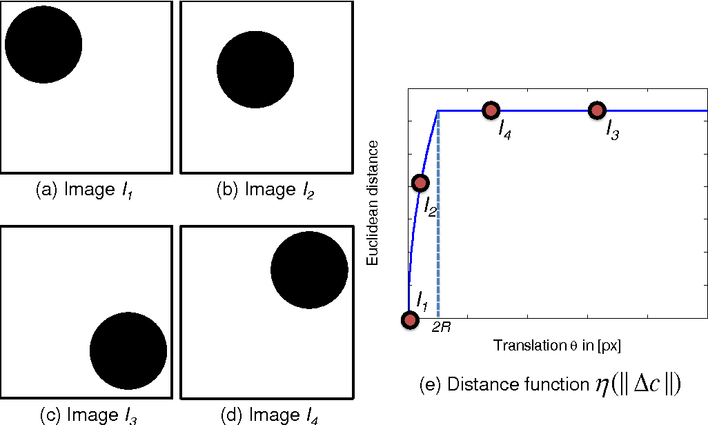 Figure 2 for A Theory for Optical flow-based Transport on Image Manifolds