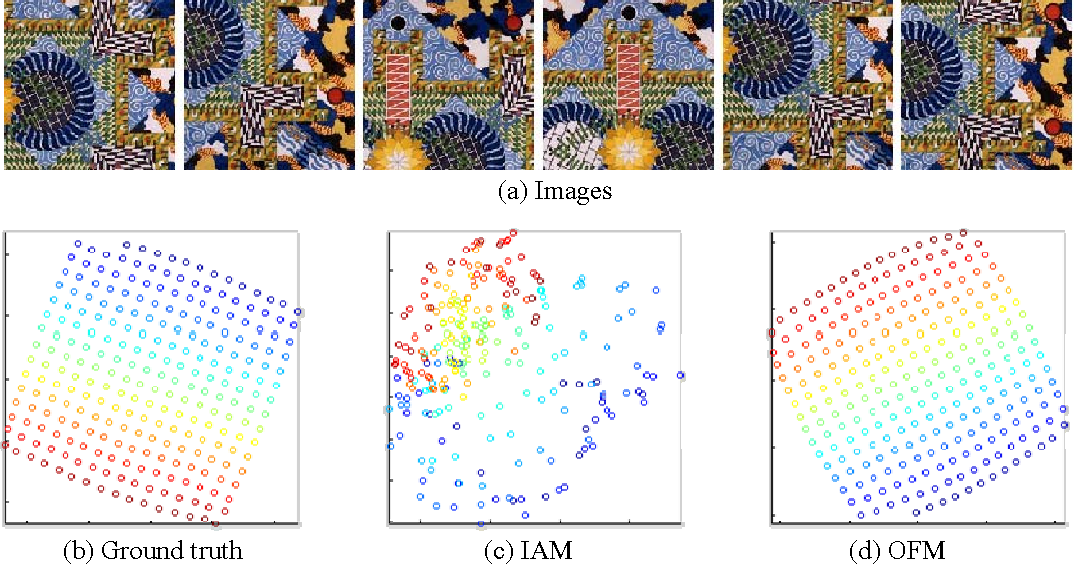 Figure 4 for A Theory for Optical flow-based Transport on Image Manifolds