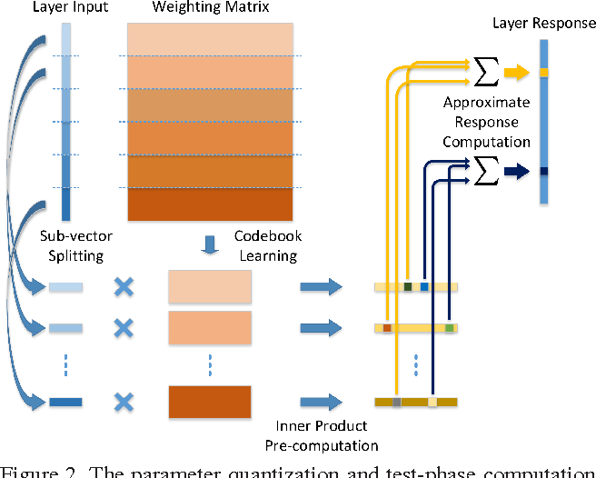 Figure 3 for Quantized Convolutional Neural Networks for Mobile Devices