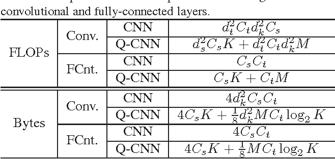 Figure 2 for Quantized Convolutional Neural Networks for Mobile Devices