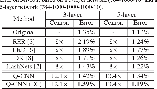 Figure 4 for Quantized Convolutional Neural Networks for Mobile Devices