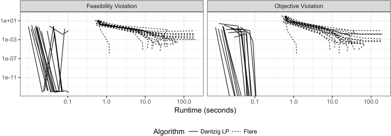 Figure 1 for Computing Estimators of Dantzig Selector type via Column and Constraint Generation