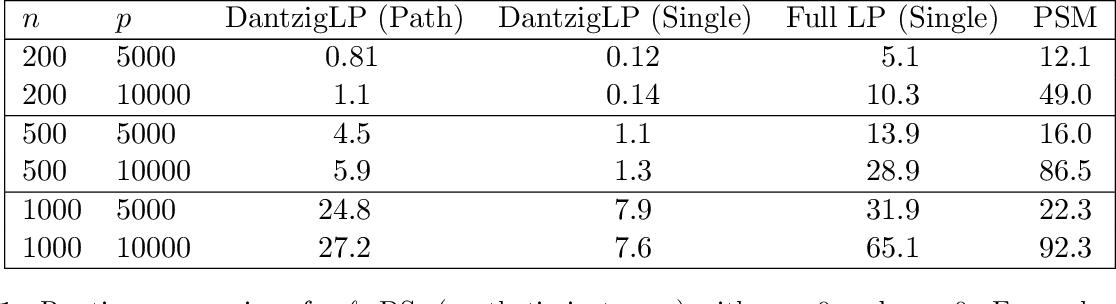 Figure 2 for Computing Estimators of Dantzig Selector type via Column and Constraint Generation