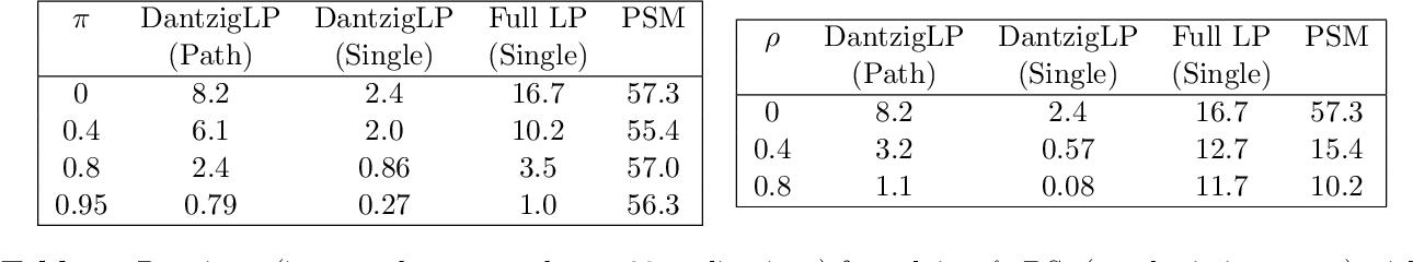 Figure 3 for Computing Estimators of Dantzig Selector type via Column and Constraint Generation