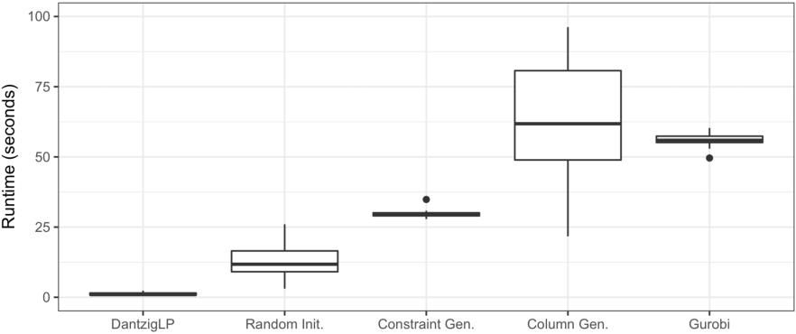 Figure 4 for Computing Estimators of Dantzig Selector type via Column and Constraint Generation