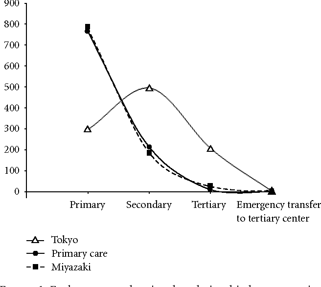 Figure 1: Ecology curves showing the relationship between patient number per 1,000 as a function of perinatal care levels. There is similarity between the combined original ecology curve (solid) and that for Miyazaki data (dotted). However, the curve derived from the Tokyo data (doublet) is apparently different from the original curve.