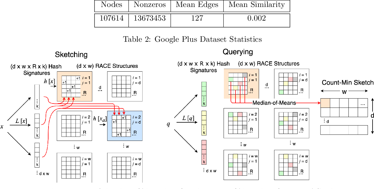 Figure 4 for RACE: Sub-Linear Memory Sketches for Approximate Near-Neighbor Search on Streaming Data