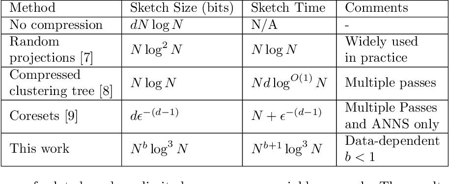 Figure 1 for RACE: Sub-Linear Memory Sketches for Approximate Near-Neighbor Search on Streaming Data