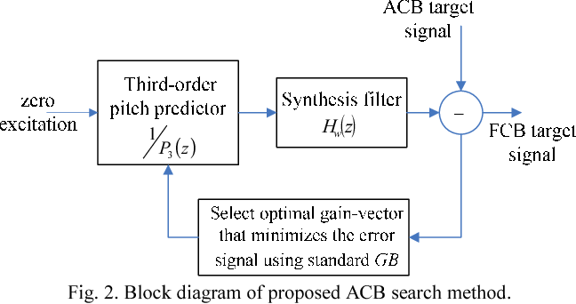 Table ii from an efficient complexity reduction scheme for g7231 figure 2 ccuart Choice Image