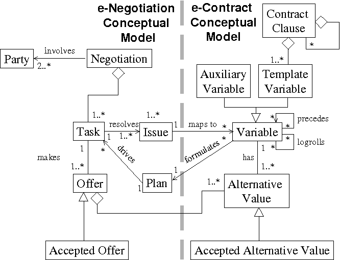 Figure 3 from a meta model for contract template driven e figure 3 conceptual model of e negotiation and e contract maxwellsz