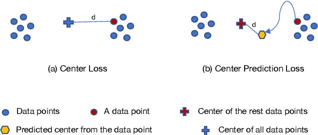 Figure 1 for Center Prediction Loss for Re-identification