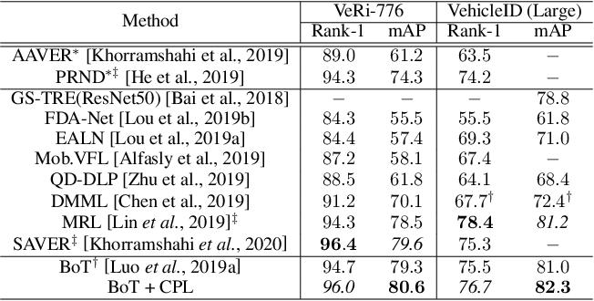 Figure 4 for Center Prediction Loss for Re-identification