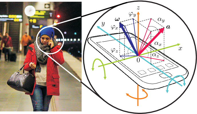 Figure 1 for Learning Human Identity from Motion Patterns