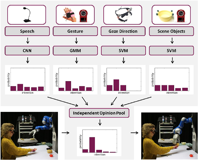 Figure 1 for Multimodal Uncertainty Reduction for Intention Recognition in Human-Robot Interaction