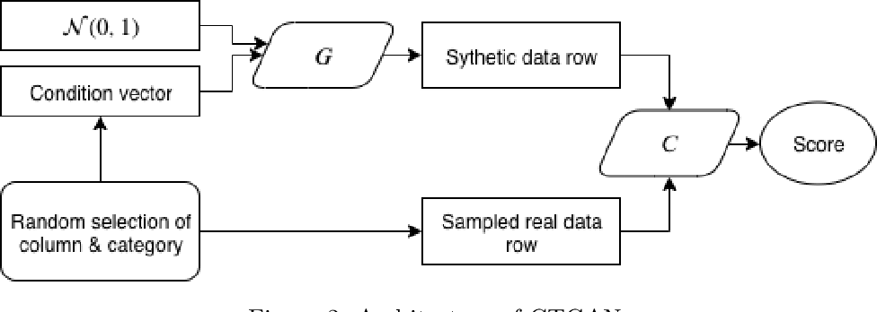 Figure 3 for Generative Synthesis of Insurance Datasets