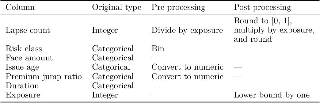 Figure 4 for Generative Synthesis of Insurance Datasets