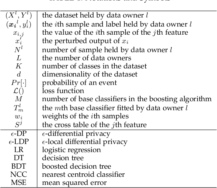 Figure 1 for Privacy-Preserving Boosting in the Local Setting