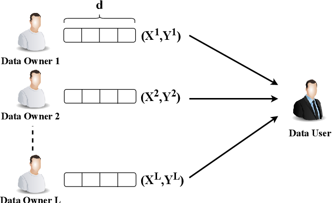 Figure 2 for Privacy-Preserving Boosting in the Local Setting