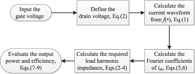An Optimized-Load-Impedance Calculation and Mining Method